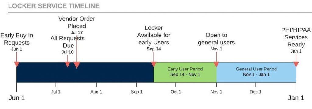 Locker Service Timeline - Timeline(4)